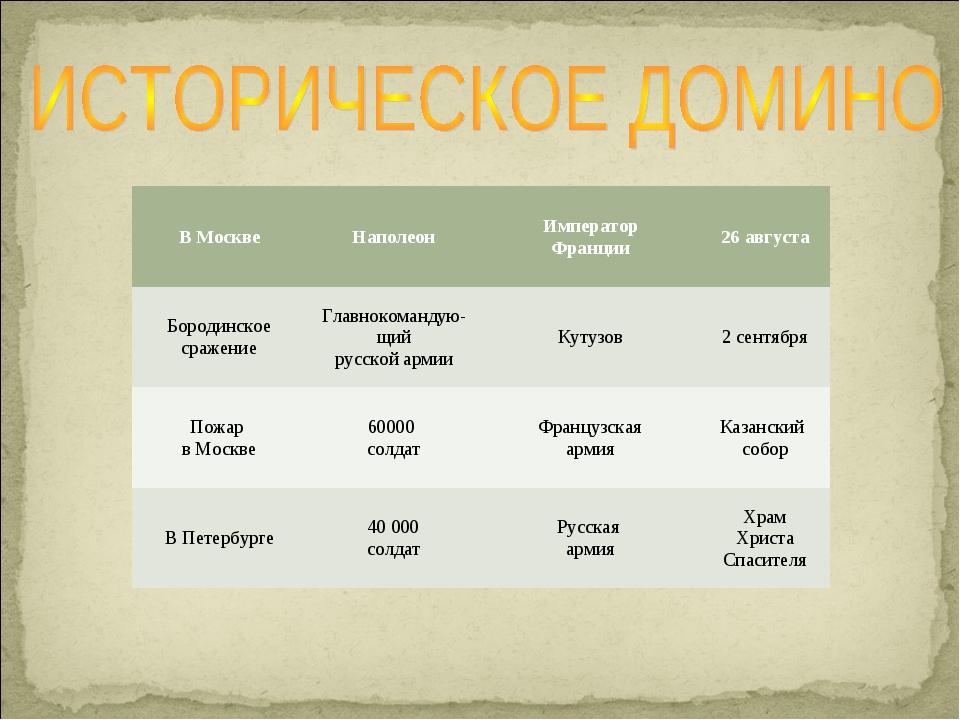 В МосквеНаполеонИмператор Франции26 августа Бородинское сражениеГлавноком...