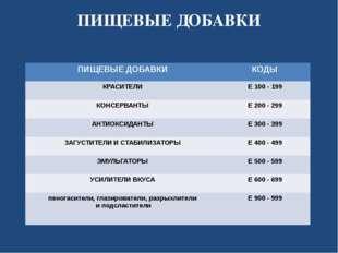 ПИЩЕВЫЕ ДОБАВКИ ПИЩЕВЫЕ ДОБАВКИ КОДЫ КРАСИТЕЛИ Е 100-199 КОНСЕРВАНТЫ Е 200 -