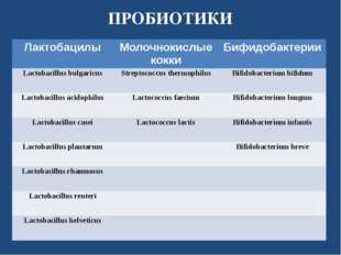 ПРОБИОТИКИ Лактобацилы Молочнокислые кокки Бифидобактерии Lactobacillusbulgar