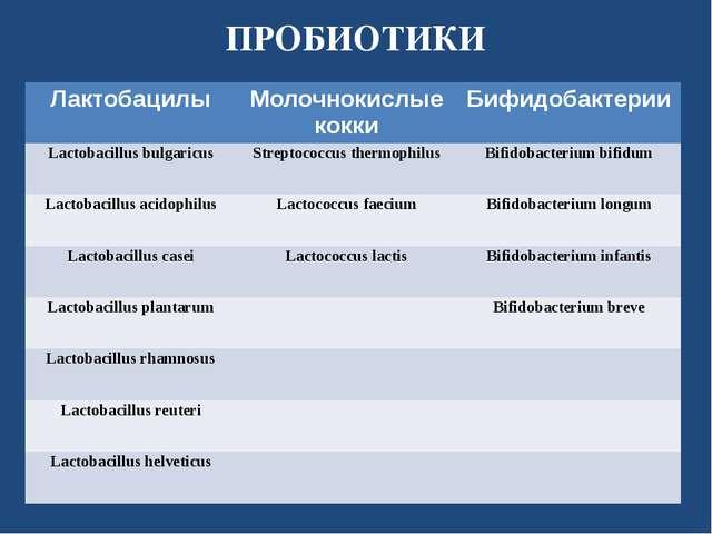 ПРОБИОТИКИ Лактобацилы Молочнокислые кокки Бифидобактерии Lactobacillusbulgar...