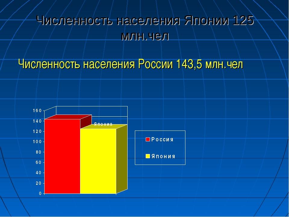 Численность населения Японии 125 млн.чел Численность населения России 143,5 м...