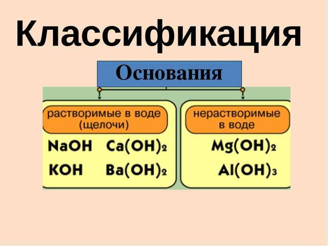 Классификация Основания