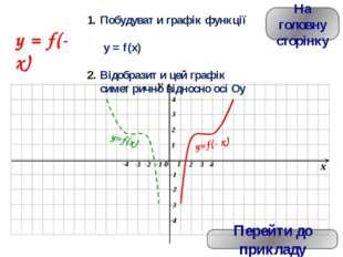 Щоб побудувати графік функції, досить знати базові типи перетворень основног