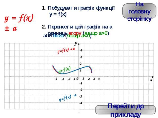 На головну сторінку Перейти до прикладу y = f(kx) Побудувати графік функції y...
