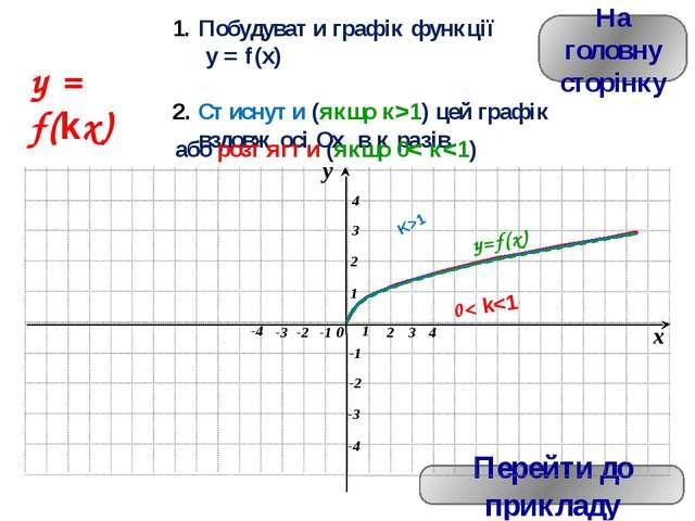 y = f(кx), якщо 0