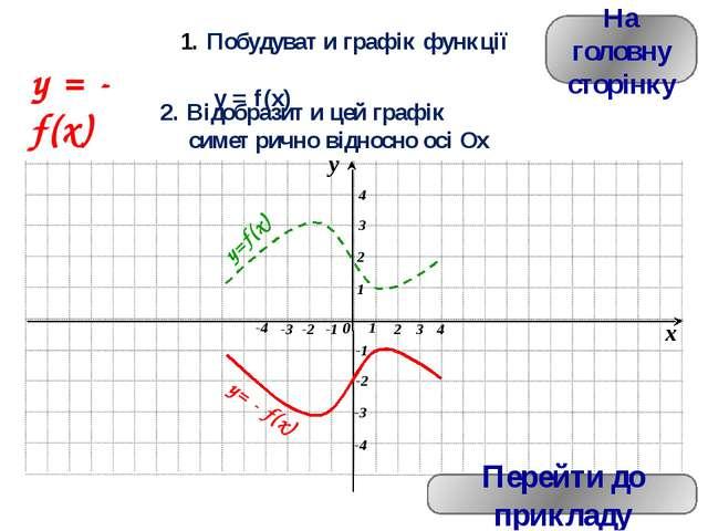 На головну сторінку Перейти до прикладу y = k·f(x) Побудувати графік функції...