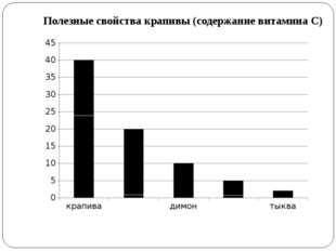 Полезные свойства крапивы (содержание витамина С)