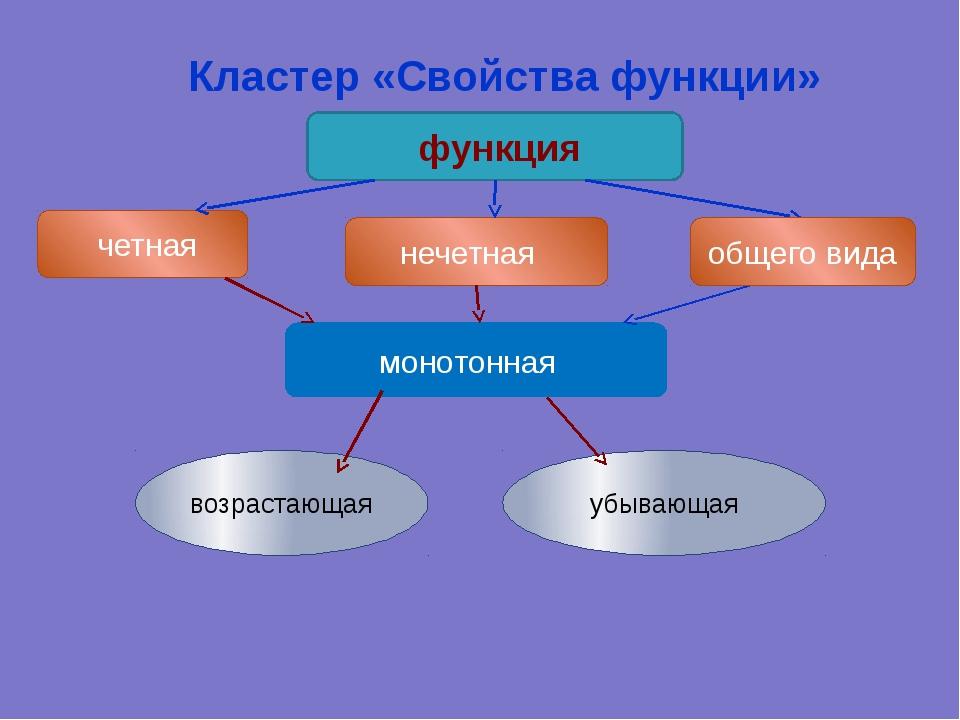 Кластер «Свойства функции»