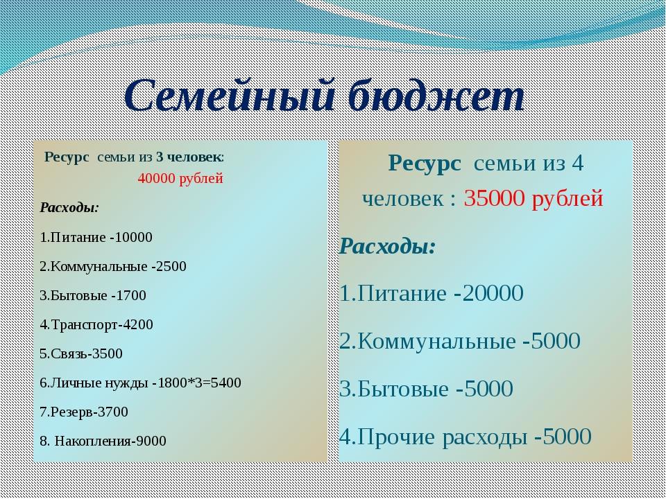 Семейный бюджет Ресурс семьи из 3 человек: 40000 рублей Расходы: 1.Питание -1...