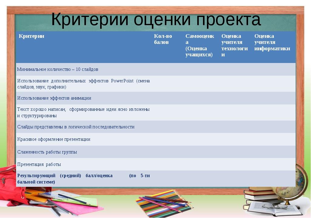 Критерии оценки проекта КритерииКол-во баловСамооценка (Оценка учащихся)Оц...