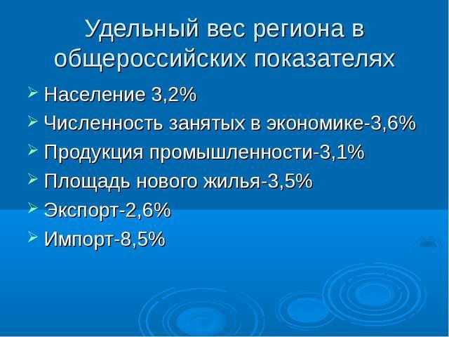 Удельный вес региона в общероссийских показателях Население 3,2% Численность...