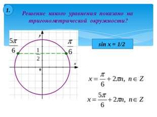 Решение какого уравнения показано на тригонометрической окружности? 1. sin x