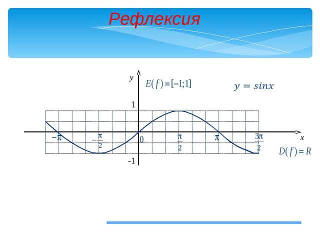 Рефлексия x y 1 -1 12.01.2014 МБОУ СОШ № 22 Бажакина А.Г.