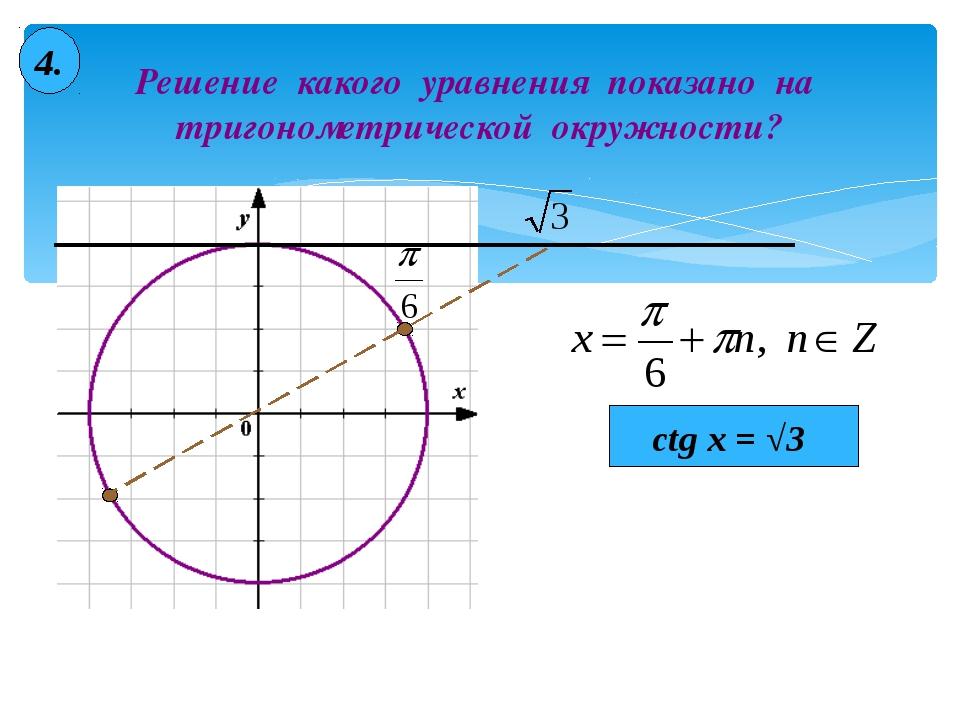 Решение какого уравнения показано на тригонометрической окружности? 4. ctg x...