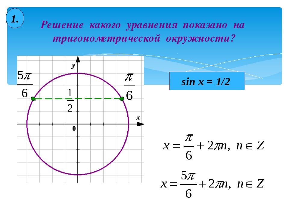 Решение какого уравнения показано на тригонометрической окружности? 1. sin x...