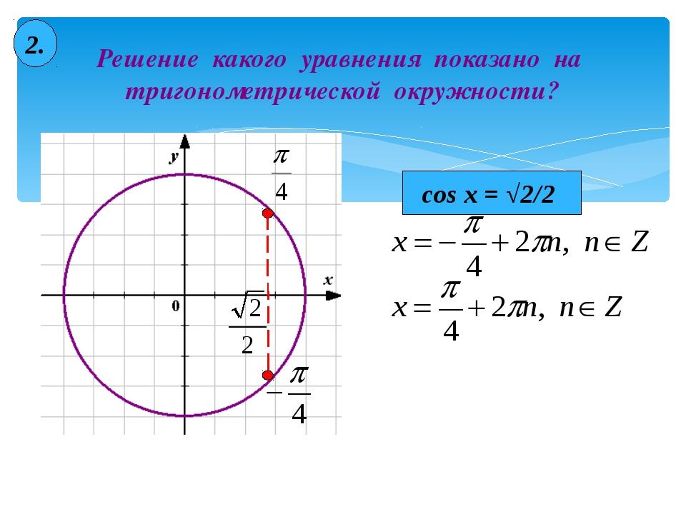 Решение какого уравнения показано на тригонометрической окружности? 2. cos x...