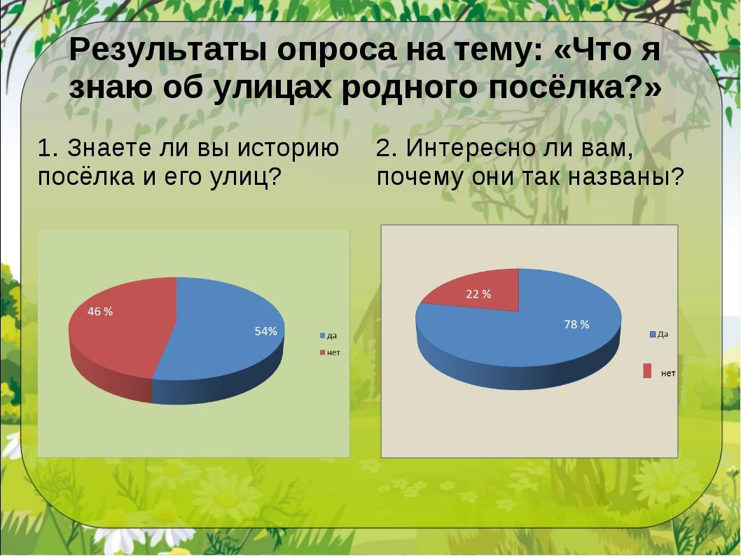 Результаты опроса на тему: «Что я знаю об улицах родного посёлка?» 1. Знаете...