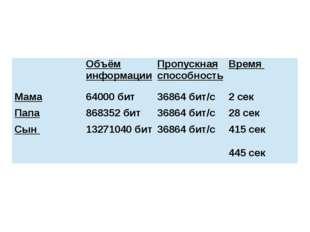 Объём информации Пропускная способность Время Мама 64000 бит 36864 бит/с 2 с