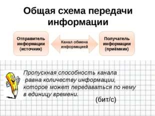 Общая схема передачи информации Отправитель информации (источник) Получатель