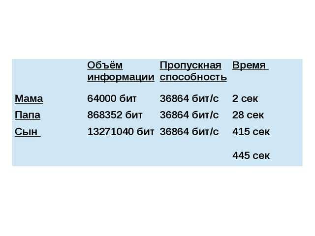 Объём информации Пропускная способность Время Мама 64000 бит 36864 бит/с 2 с...