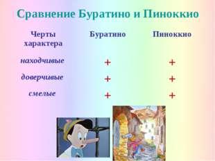 Сравнение Буратино и Пиноккио Черты характераБуратиноПиноккио находчивые +