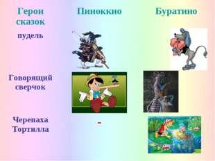 Герои сказокПиноккиоБуратино пудель Говорящий сверчок Черепаха Тортилла
