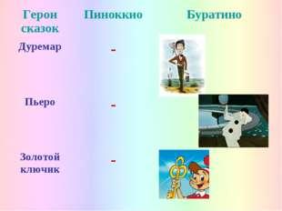 Герои сказокПиноккиоБуратино Дуремар- Пьеро- Золотой ключик-
