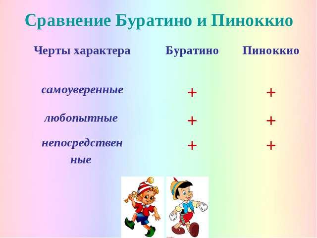 Сравнение Буратино и Пиноккио