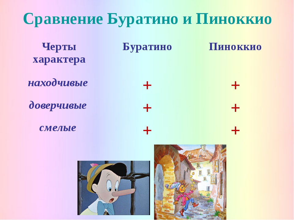 Сравнение Буратино и Пиноккио Черты характераБуратиноПиноккио находчивые +...