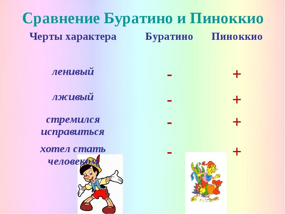 Сравнение Буратино и Пиноккио Черты характераБуратиноПиноккио ленивый-+ л...