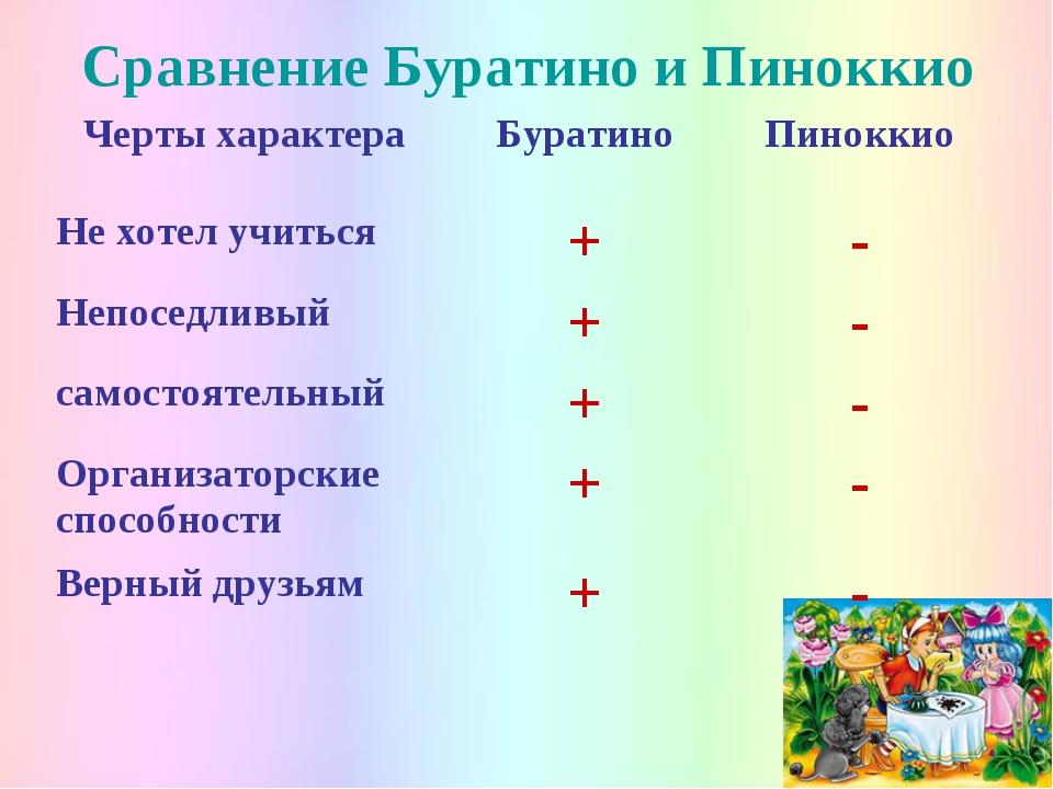 Сравнение Буратино и Пиноккио Черты характераБуратиноПиноккио Не хотел учит...