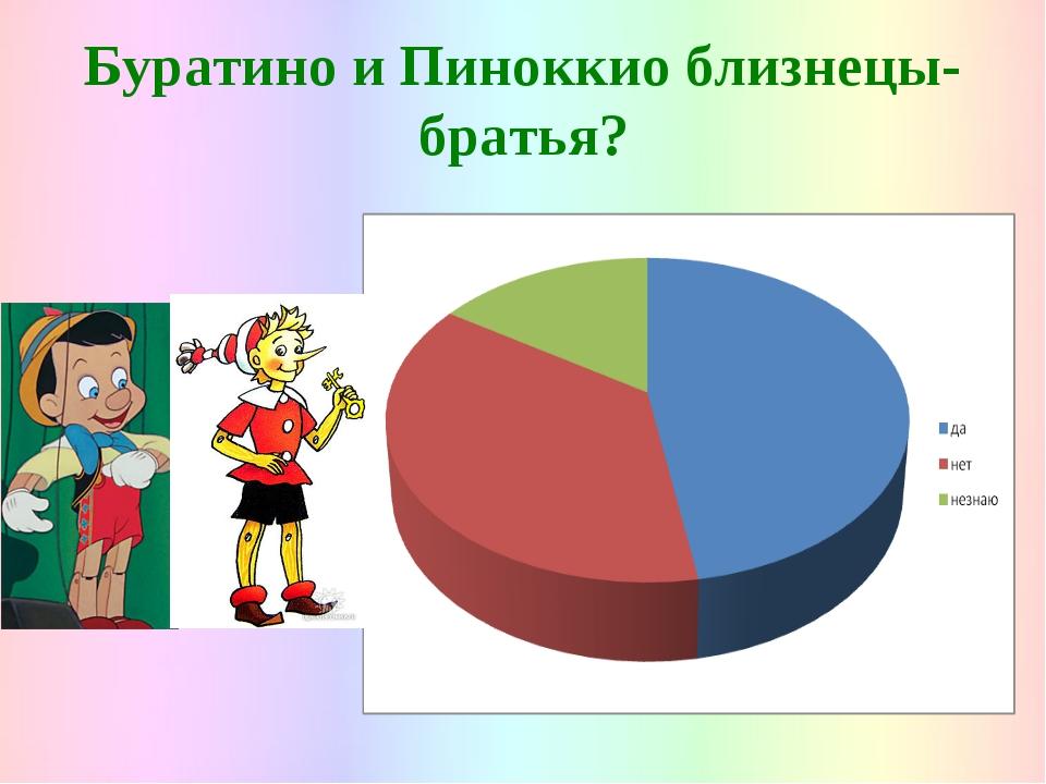 Буратино и Пиноккио близнецы-братья?