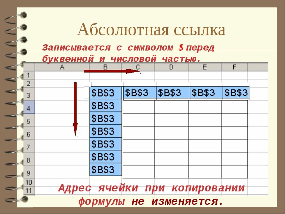 Абсолютная ссылка Адрес ячейки при копировании формулы не изменяется. Записыв...