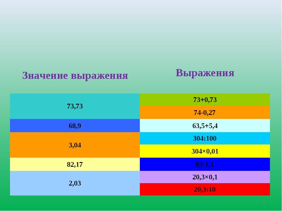 * Значение выражения Выражения 73,7373+0,73 74-0,27 68,963,5+5,4 3,04304...