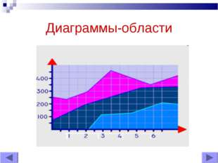 Диаграммы-области