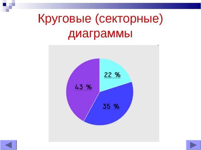 Круговые (секторные) диаграммы
