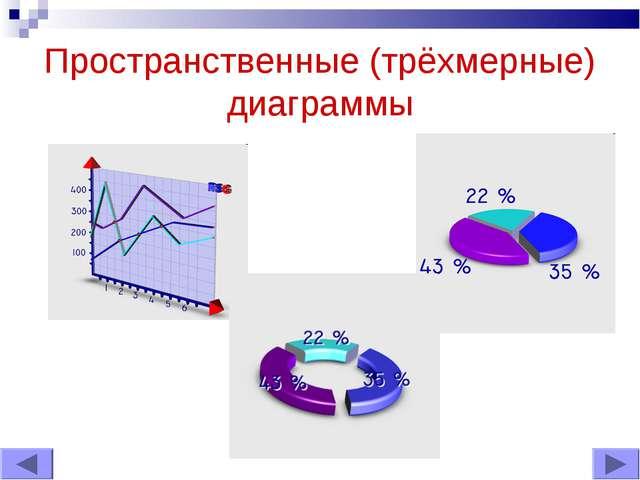 Пространственные (трёхмерные) диаграммы