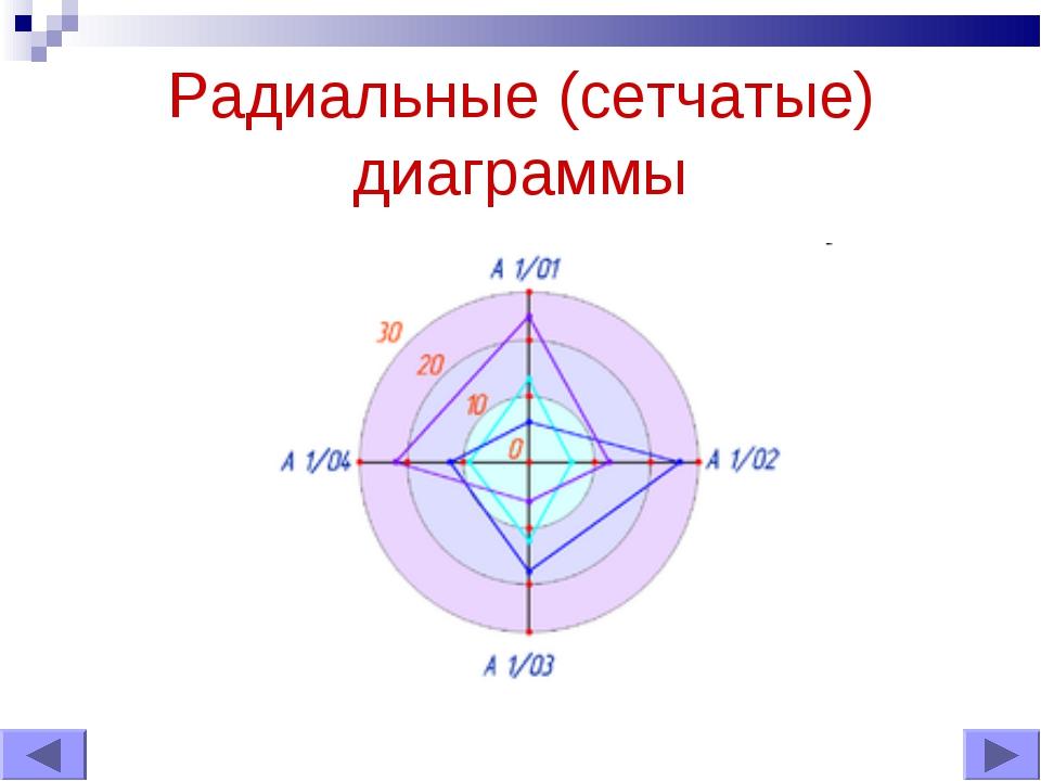 Радиальные (сетчатые) диаграммы