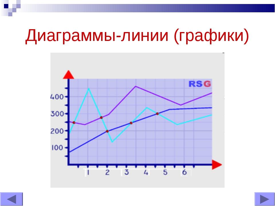 Диаграммы-линии (графики)