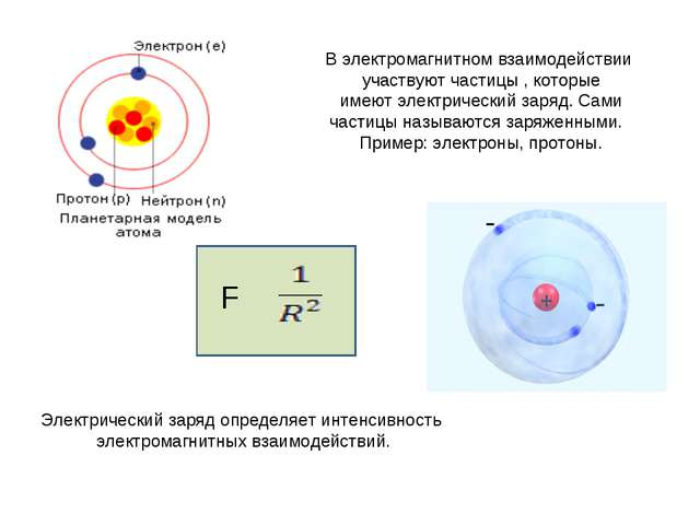 В электромагнитном взаимодействии участвуют частицы , которые имеют электриче...