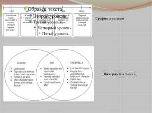 График времени Диаграммы Венна
