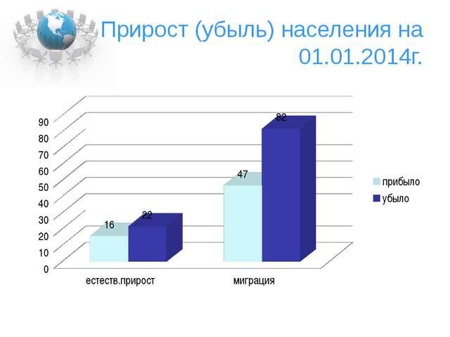Прирост (убыль) населения на 01.01.2014г.
