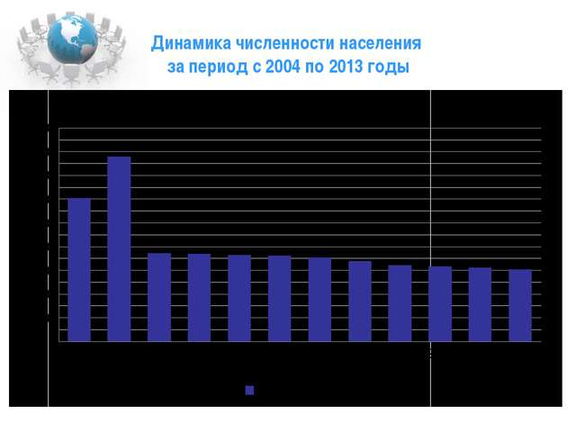 Динамика численности населения за период с 2004 по 2013 годы