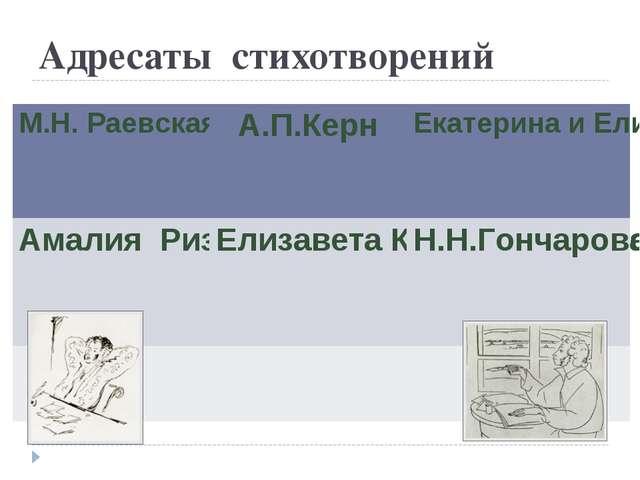 Адресаты стихотворений М.Н. РаевскаяА.П.КернЕкатерина и Елизавета Ушаковы А...