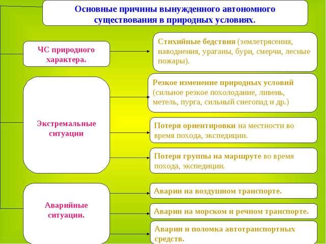 Основные причины вынужденного автономного существования в природных условиях....