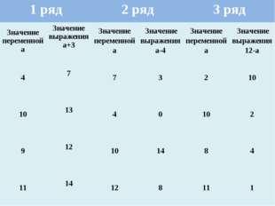 1 ряд2 ряд3 ряд Значение переменной аЗначение выражения а+3Значение пере