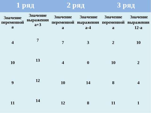 1 ряд2 ряд3 ряд Значение переменной аЗначение выражения а+3Значение пере...
