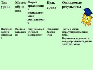 Тип урокаМетод обученияФорма организации познавательной деятельностиЦель у