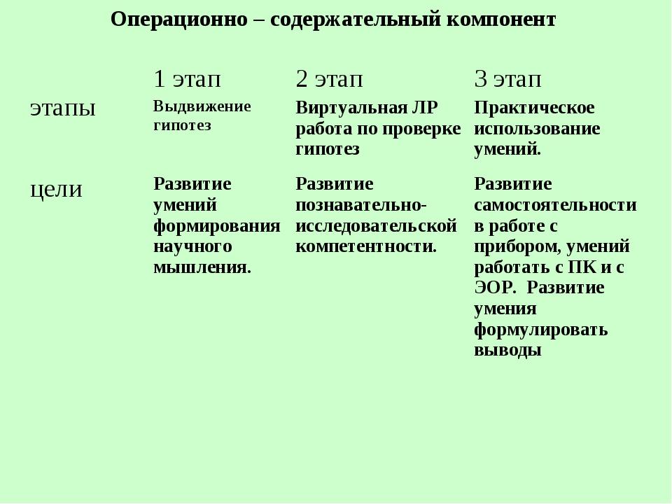 Операционно – содержательный компонент этапы 1 этап Выдвижение гипотез 2 эт...