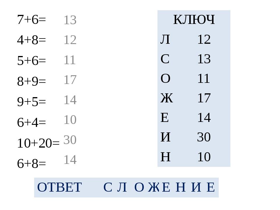 7+6= 4+8= 5+6= 8+9= 9+5= 6+4= 10+20= 6+8= 13 12 11 17 14 10 30 14 КЛЮЧ Л 12 С...